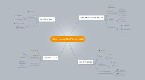 Mind Map: BRECHAS GENERACIONALES