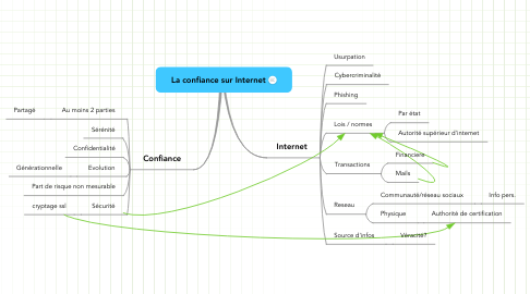 Mind Map: La confiance sur Internet