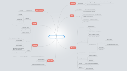 Mind Map: Tournament Scheduler