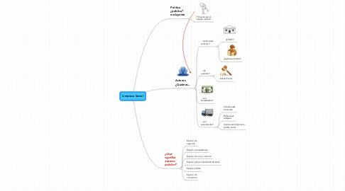 Mind Map: Limpieza Social