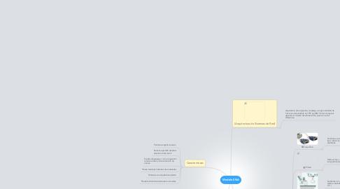 Mind Map: Modelo SNA
