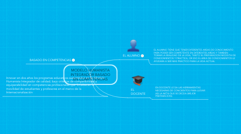 Mind Map: MODELO HUMANISTA INTEGRADOR BASADO EN COMPETENCIAS