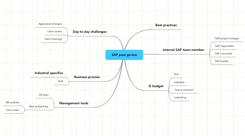 Mind Map: SAP post go-live