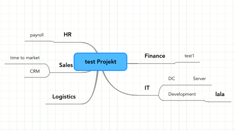 Mind Map: test Projekt