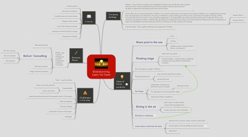 Mind Map: Brainstorming Laem Yai Team