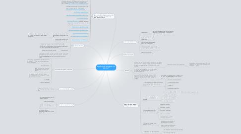 Mind Map: Quel est votre rapport à la science ?