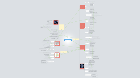 Mind Map: Education Theories