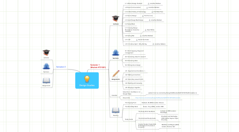 Mind Map: Design Studies