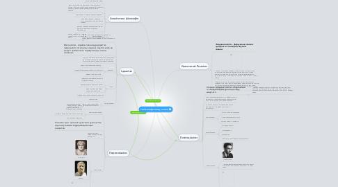Mind Map: Течії консерватизму в освіті