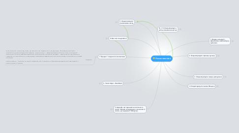 Mind Map: Психогенетика
