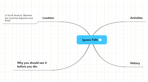 Mind Map: Iguazu Falls