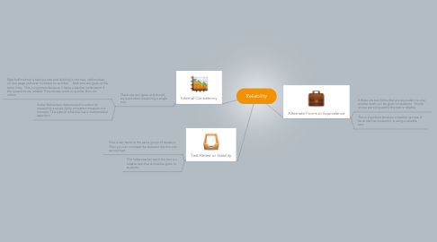 Mind Map: Reliability
