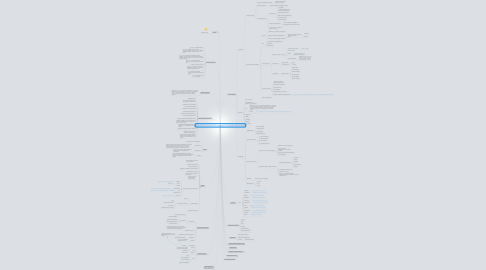 Mind Map: Женский портал