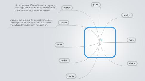 Mind Map: Universet