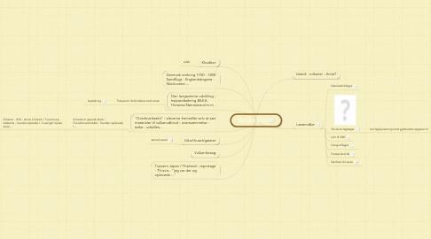 Mind Map: Naturkatastofer