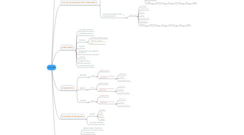 Mind Map: accueil
