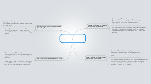 Mind Map: Four steps to referral and assessment for Assistive Technology