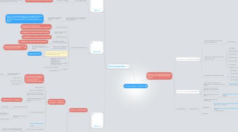 """Mind Map: Задачи группы """"Продаж"""""""