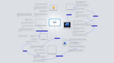 Mind Map: Student Learning/ Technological influences