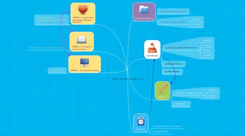 Mind Map: Digital Portfolio concept map