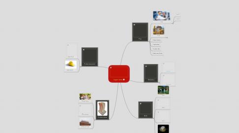 Mind Map: Ingenieros