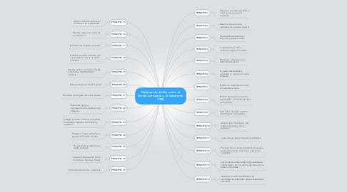Mind Map: Declaración de Río sobre el Medio Ambiente y el Desarrollo 1992