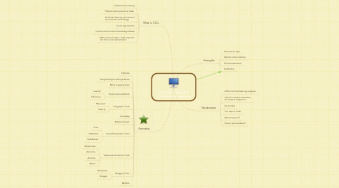 Mind Map: Computer Supported Collaborative Learning
