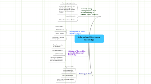 Mind Map: Informal and Non formal knowledge