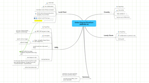 Mind Map: Online Diagram/FlowChart