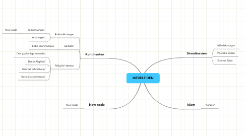 Mind Map: MEDELTIDEN