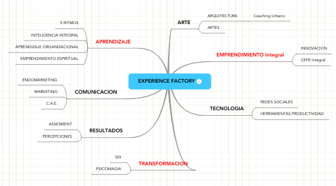 Mind Map: EXPERIENCE FACTORY