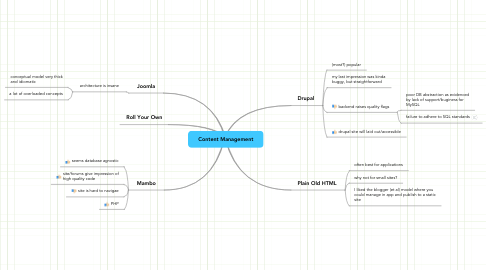 Mind Map: Content Management