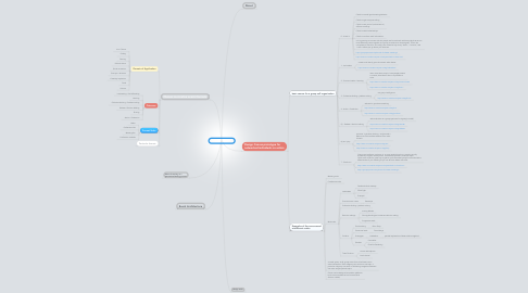 Mind Map: Co-Creative events