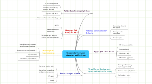 Mind Map: Cooperation between education and business