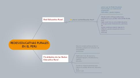 Mind Map: REDES EDUCATIVAS RURALES EN EL PERU