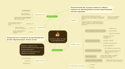 Mind Map: Краткотрайни активи на предприятието