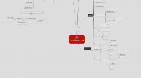 "Mind Map: ""Изучаем английский язык онлайн"""