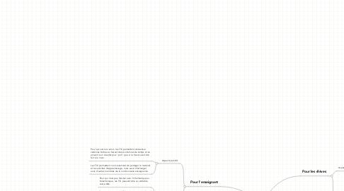 Mind Map: Ma vision des TIC à l