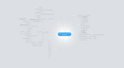 Mind Map: CME: Therapie der drohendenFrühgeburt