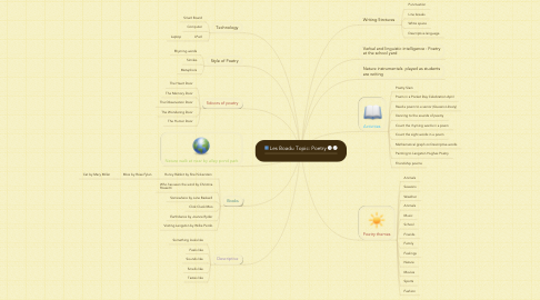 Mind Map: Les Boadu Topic: Poetry