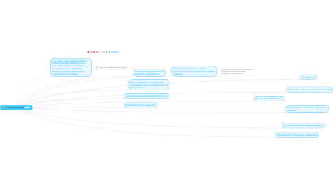 Mind Map: TOP 10 OWASP