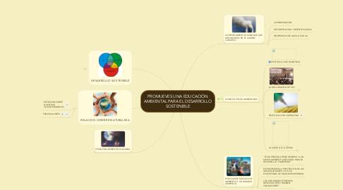 Mind Map: PROMUEVES UNA EDUCACIÓN AMBIENTAL PARA EL DESARROLLO SOSTENIBLE