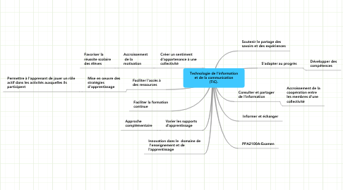 Mind Map: Technologie de l'information et de la communication (TIC).