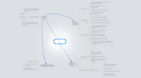Mind Map: Theories in Education
