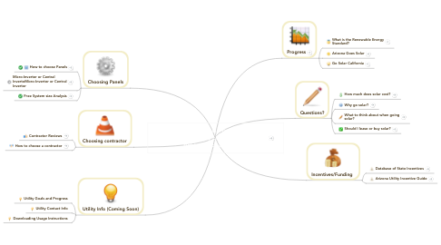 Mind Map: + to zoom in - to zoom out        Choose question by clicking arrow to the right of each question