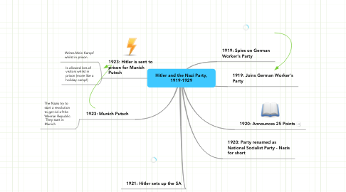 Mind Map: Hitler and the Nazi Party, 1919-1929