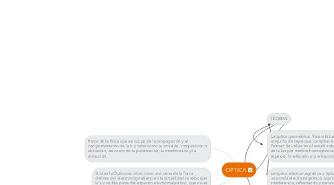 Mind Map: OPTICA