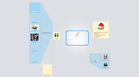 Mind Map: Модель - это  упрощенное представление реального устройства и/или протекающих в нем процессов, явлений.