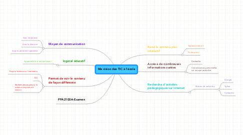 Mind Map: Ma vision des TIC à l'école