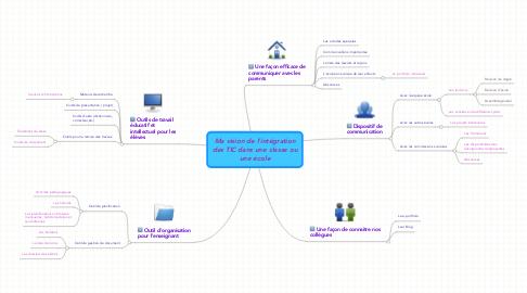 Mind Map: *Ma vision de l'intégration des TIC dans une classe ou une école*